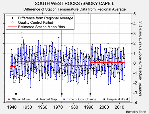 SOUTH WEST ROCKS (SMOKY CAPE L difference from regional expectation