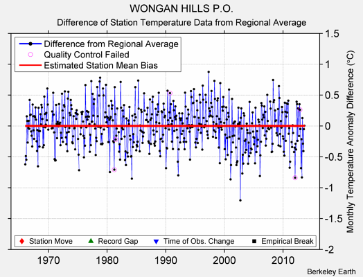 WONGAN HILLS P.O. difference from regional expectation