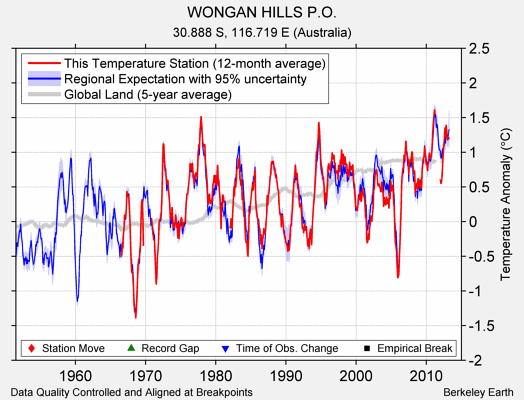 WONGAN HILLS P.O. comparison to regional expectation