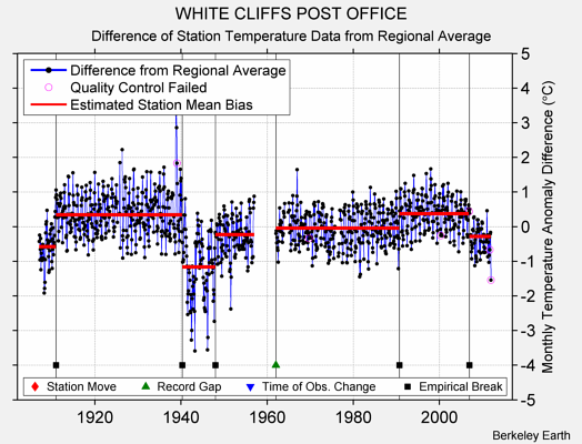 WHITE CLIFFS POST OFFICE difference from regional expectation