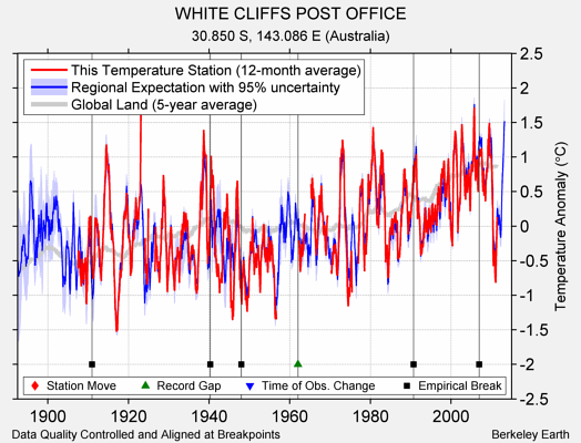WHITE CLIFFS POST OFFICE comparison to regional expectation
