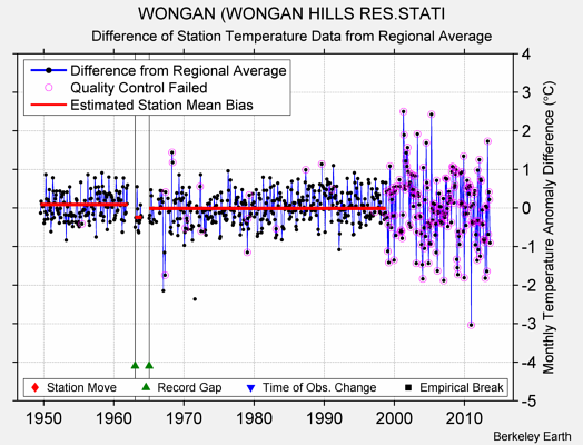 WONGAN (WONGAN HILLS RES.STATI difference from regional expectation