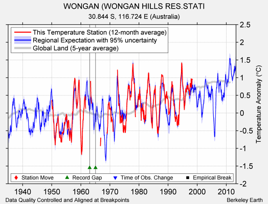 WONGAN (WONGAN HILLS RES.STATI comparison to regional expectation