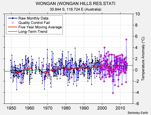 WONGAN (WONGAN HILLS RES.STATI Raw Mean Temperature