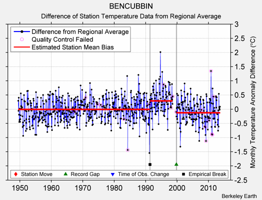 BENCUBBIN difference from regional expectation
