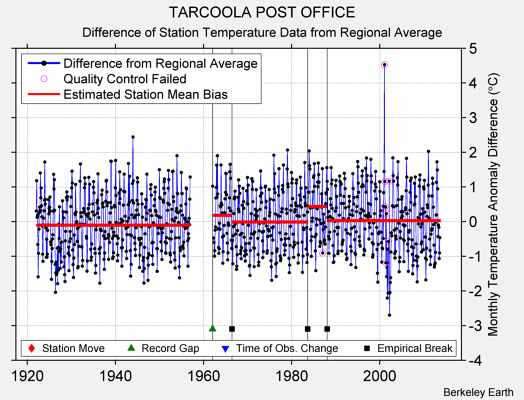 TARCOOLA POST OFFICE difference from regional expectation