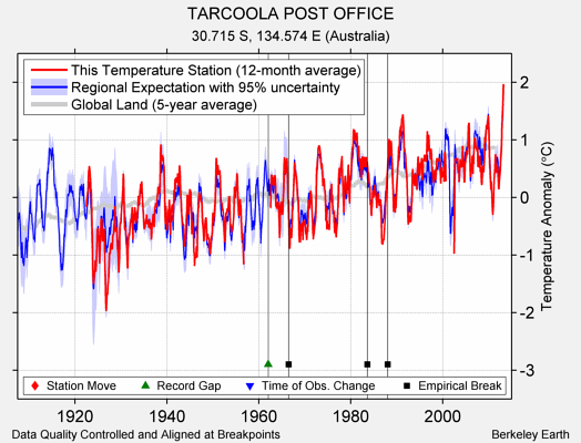TARCOOLA POST OFFICE comparison to regional expectation