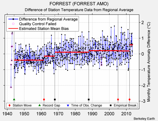 FORREST (FORREST AMO) difference from regional expectation