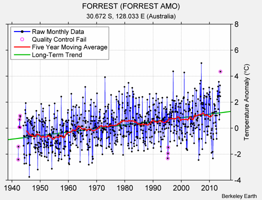 FORREST (FORREST AMO) Raw Mean Temperature