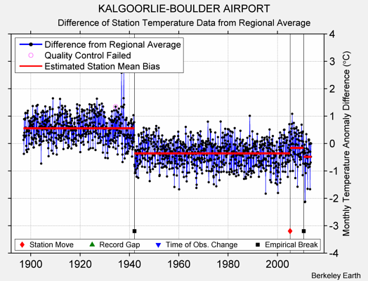 KALGOORLIE-BOULDER AIRPORT difference from regional expectation