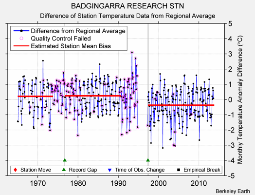 BADGINGARRA RESEARCH STN difference from regional expectation
