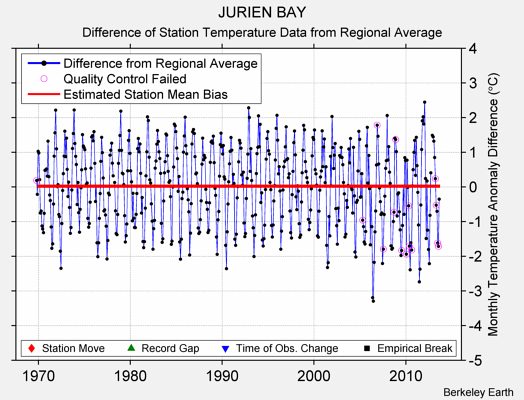JURIEN BAY difference from regional expectation