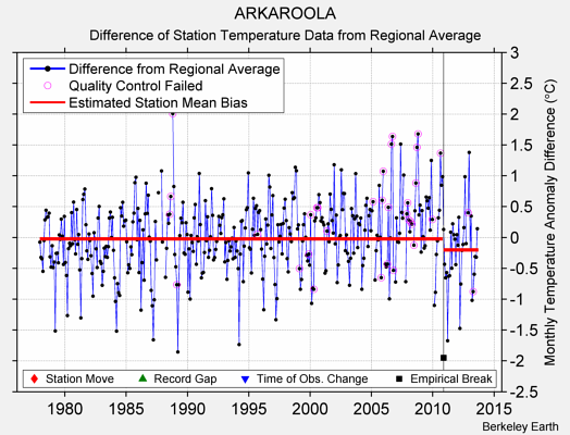 ARKAROOLA difference from regional expectation