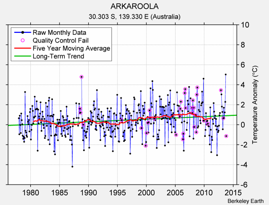 ARKAROOLA Raw Mean Temperature