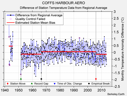COFFS HARBOUR AERO difference from regional expectation