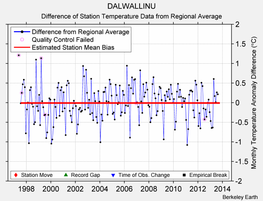 DALWALLINU difference from regional expectation