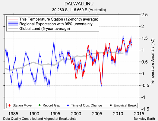 DALWALLINU comparison to regional expectation