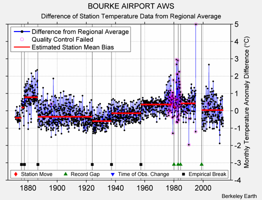 BOURKE AIRPORT AWS difference from regional expectation