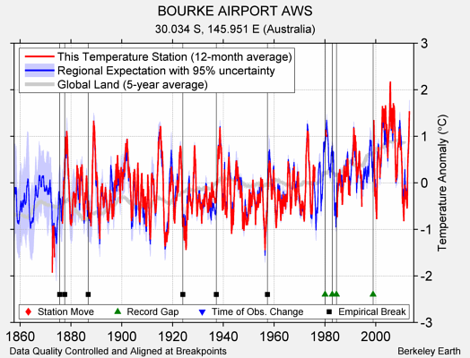 BOURKE AIRPORT AWS comparison to regional expectation
