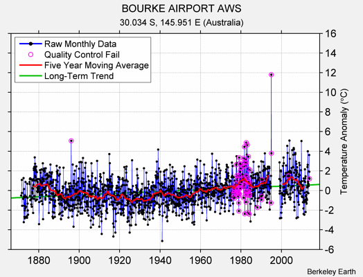 BOURKE AIRPORT AWS Raw Mean Temperature