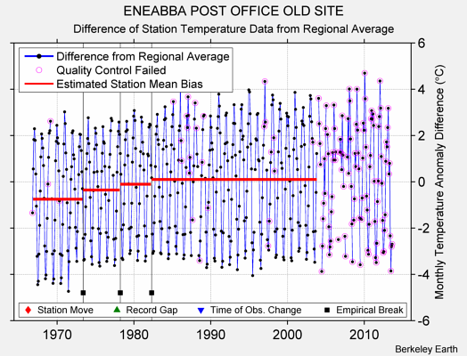 ENEABBA POST OFFICE OLD SITE difference from regional expectation