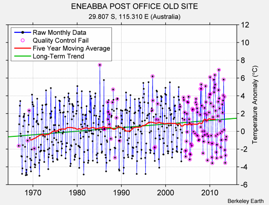 ENEABBA POST OFFICE OLD SITE Raw Mean Temperature
