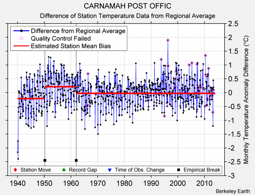 CARNAMAH POST OFFIC difference from regional expectation
