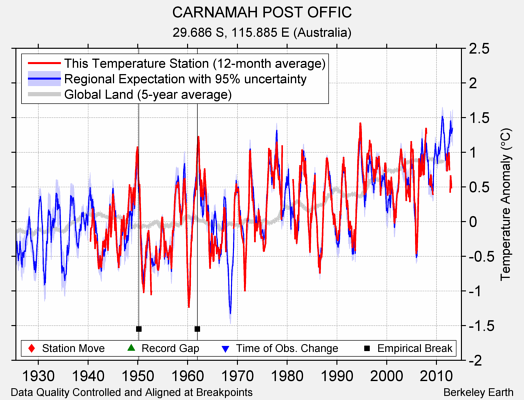CARNAMAH POST OFFIC comparison to regional expectation