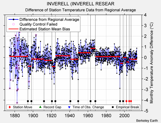 INVERELL (INVERELL RESEAR difference from regional expectation