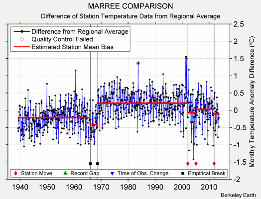 MARREE COMPARISON difference from regional expectation