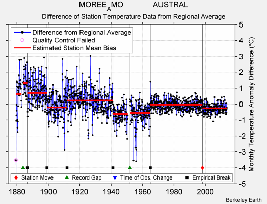 MOREE_AMO              AUSTRAL difference from regional expectation