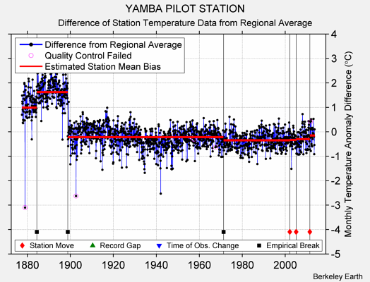 YAMBA PILOT STATION difference from regional expectation