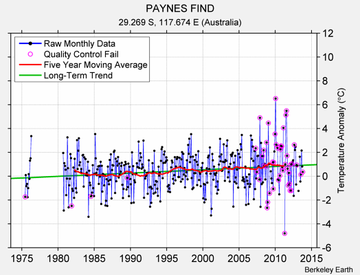 PAYNES FIND Raw Mean Temperature