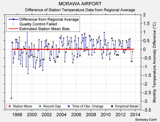 MORAWA AIRPORT difference from regional expectation