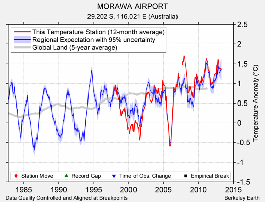 MORAWA AIRPORT comparison to regional expectation