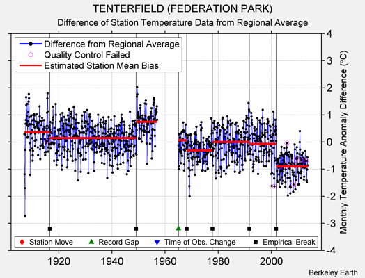 TENTERFIELD (FEDERATION PARK) difference from regional expectation