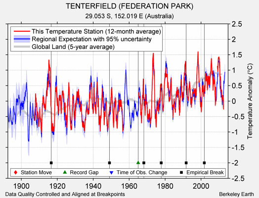 TENTERFIELD (FEDERATION PARK) comparison to regional expectation