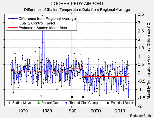 COOBER PEDY AIRPORT difference from regional expectation