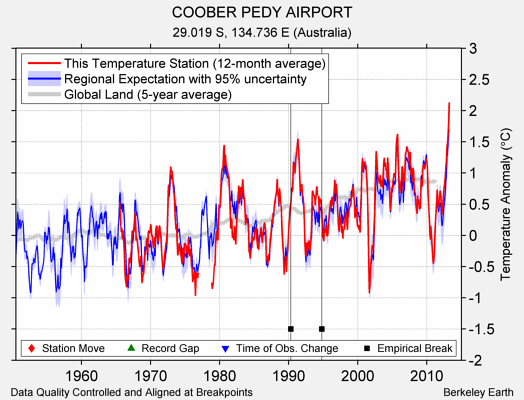 COOBER PEDY AIRPORT comparison to regional expectation