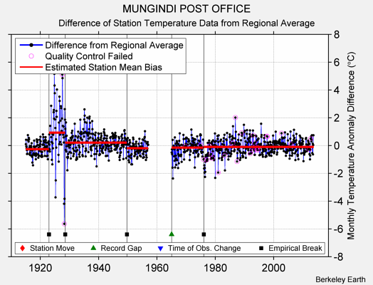 MUNGINDI POST OFFICE difference from regional expectation