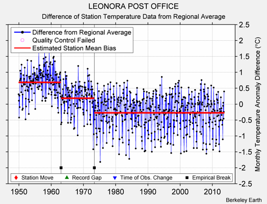 LEONORA POST OFFICE difference from regional expectation
