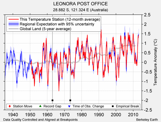 LEONORA POST OFFICE comparison to regional expectation