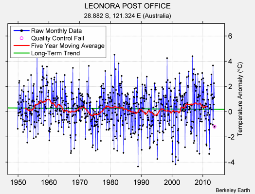 LEONORA POST OFFICE Raw Mean Temperature
