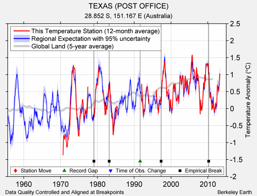 TEXAS (POST OFFICE) comparison to regional expectation