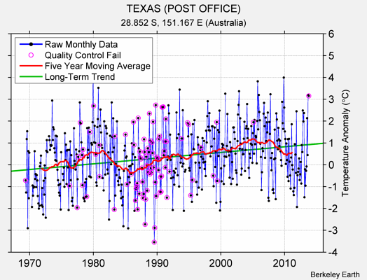 TEXAS (POST OFFICE) Raw Mean Temperature