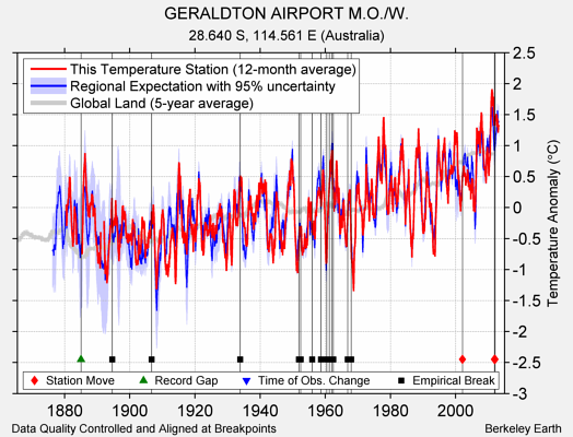 GERALDTON AIRPORT M.O./W. comparison to regional expectation