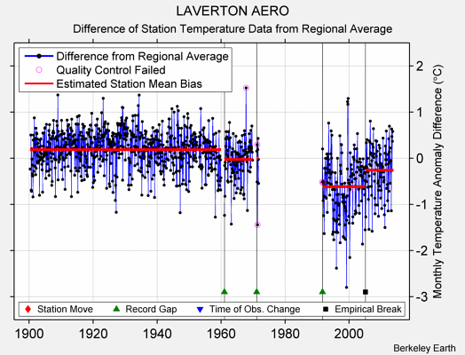 LAVERTON AERO difference from regional expectation
