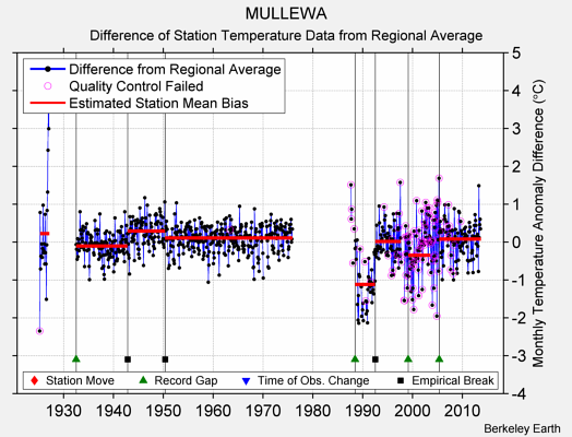 MULLEWA difference from regional expectation