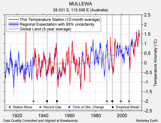 MULLEWA comparison to regional expectation