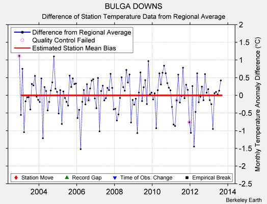 BULGA DOWNS difference from regional expectation